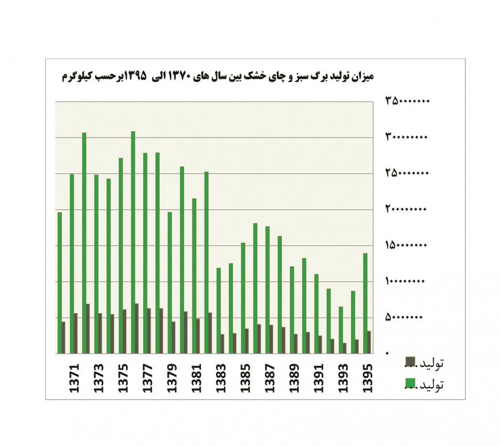 فروش عمده چای ایرانی اینترنتی